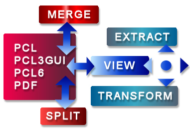 View and convert PCL